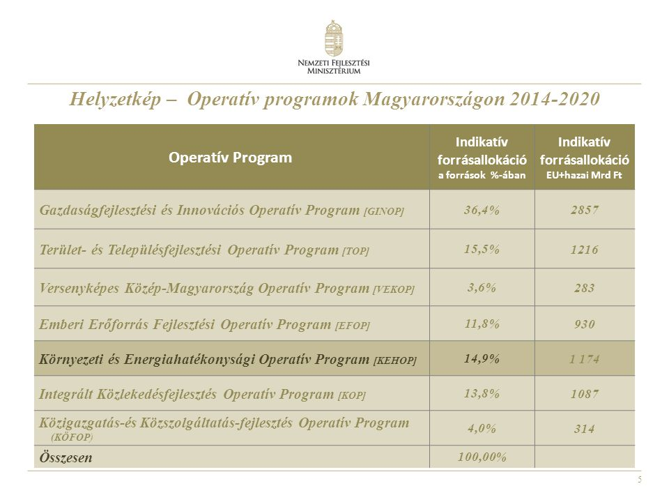 Helyzetkép – Operatív programok Magyarországon 2014-2020