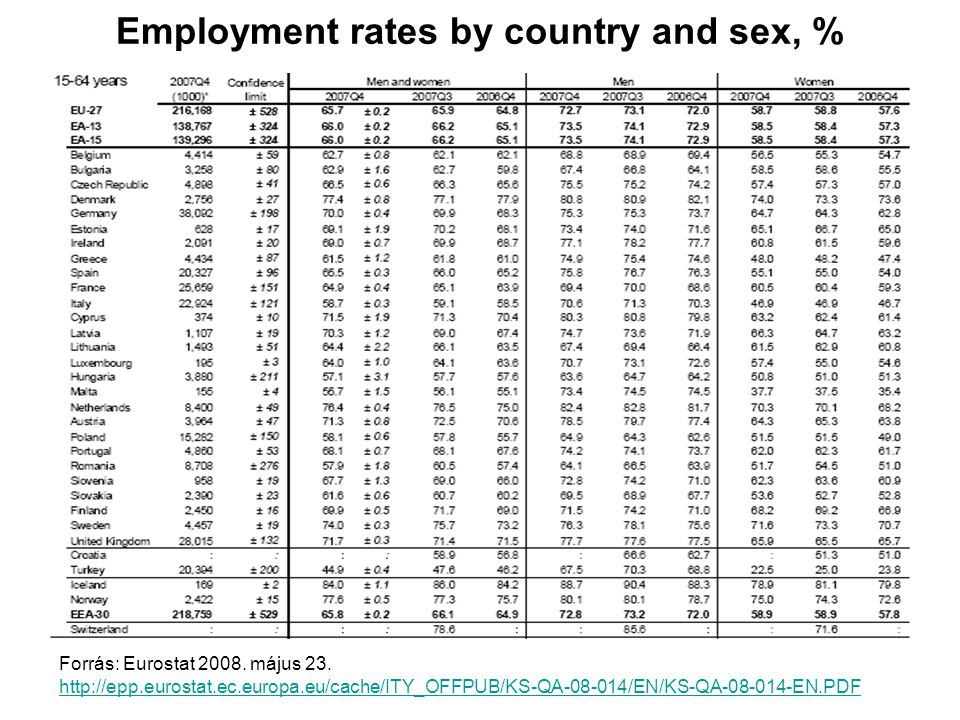 Employment rates by country and sex, %
