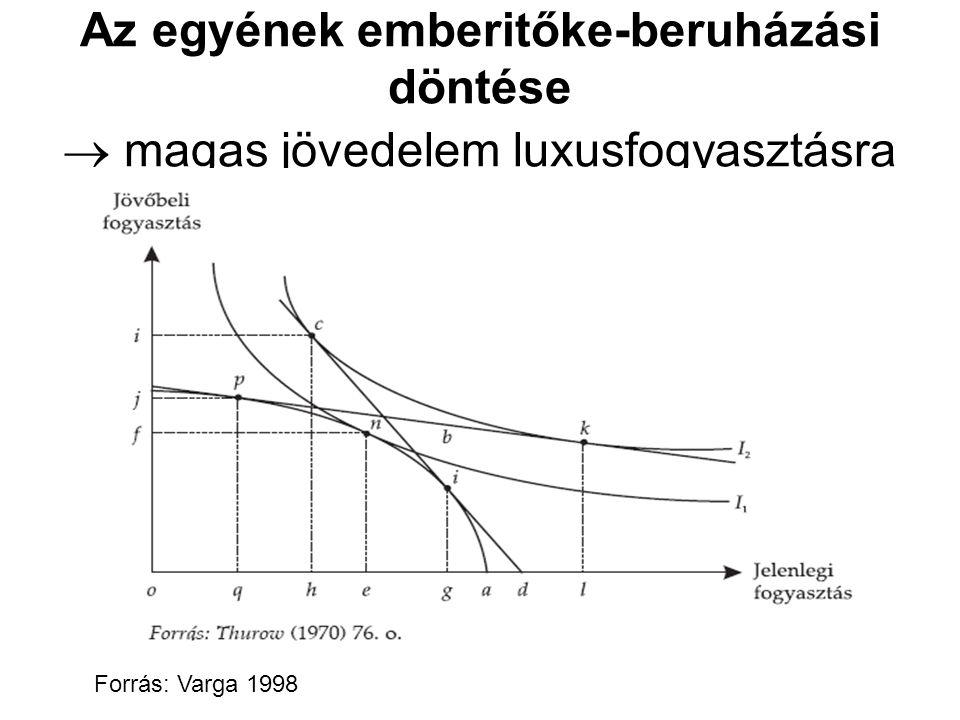 Az egyének emberitőke-beruházási döntése  magas jövedelem luxusfogyasztásra