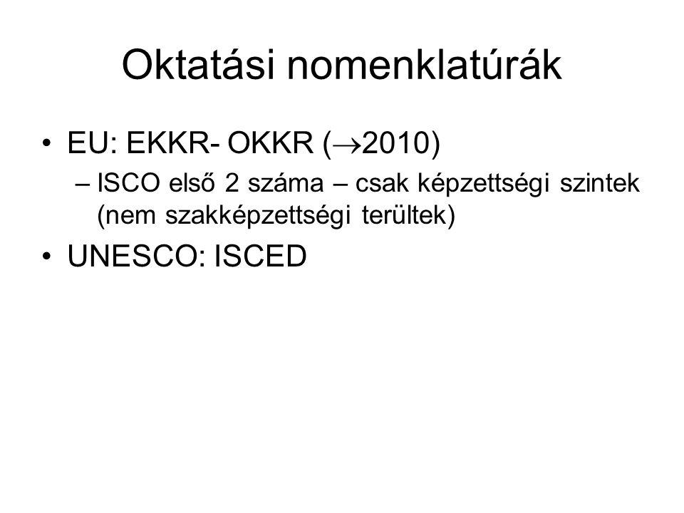 Oktatási nomenklatúrák