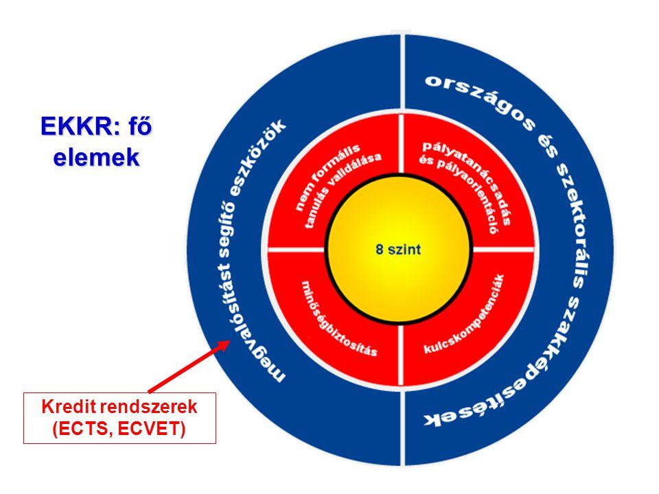 Kredit rendszerek (ECTS, ECVET)