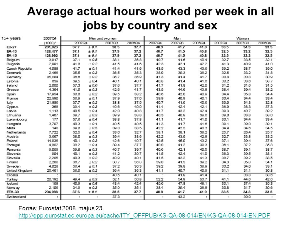 Average actual hours worked per week in all jobs by country and sex