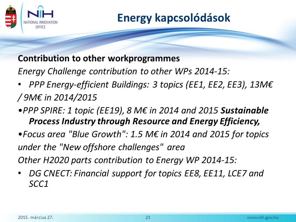 Energy kapcsolódások Contribution to other workprogrammes