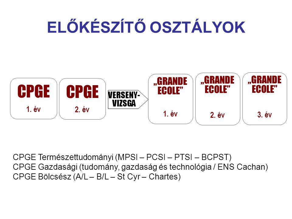 """CPGE ELŐKÉSZÍTŐ OSZTÁLYOK """"GRANDE ECOLE VERSENY- VIZSGA 1. év 2. év"""