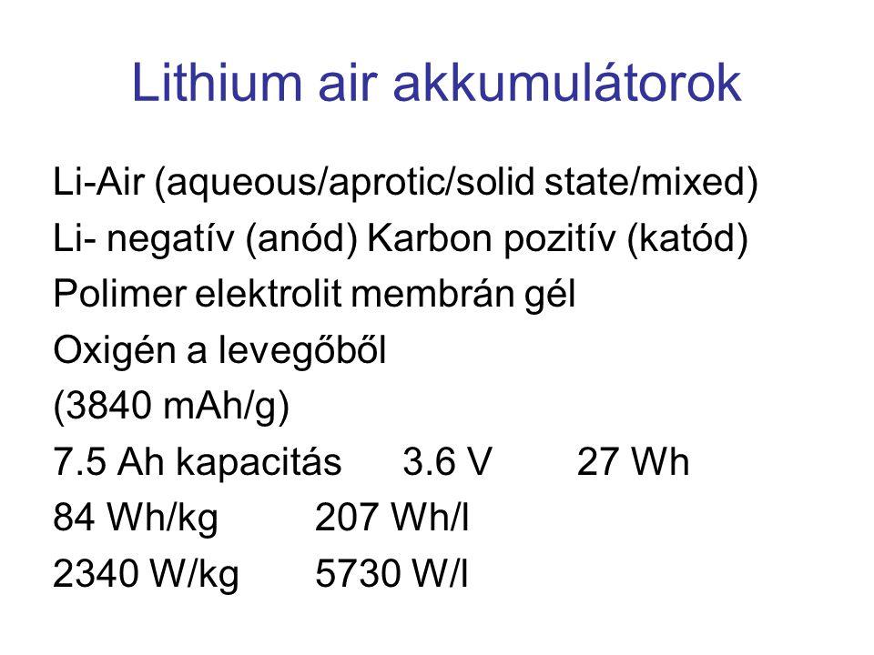 Lithium air akkumulátorok