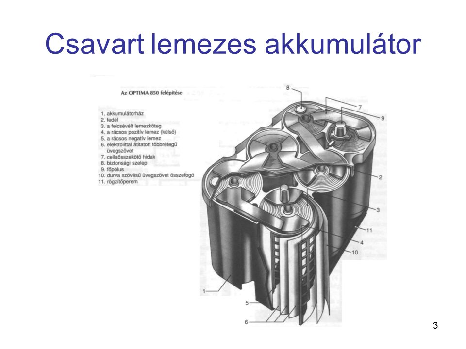 Csavart lemezes akkumulátor