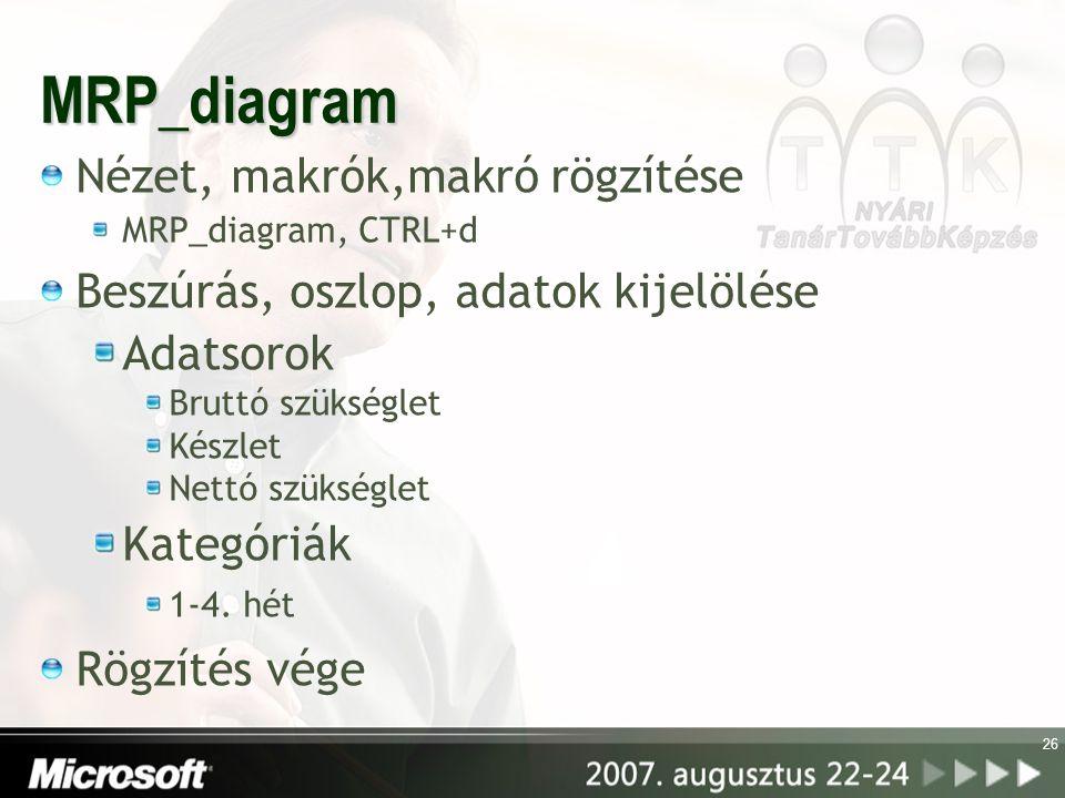 MRP_diagram Nézet, makrók,makró rögzítése