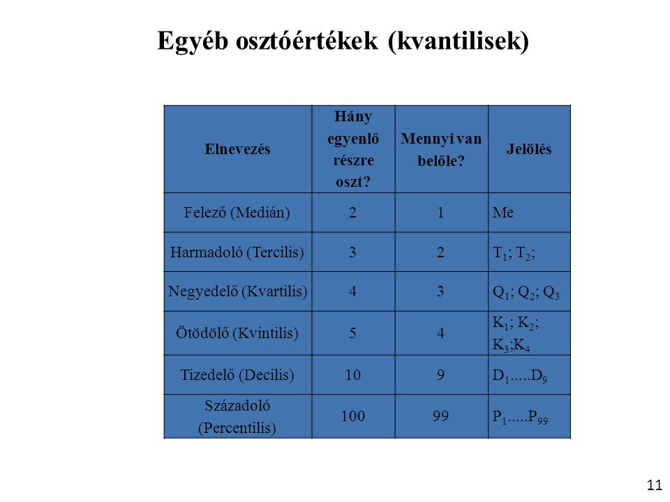 Egyéb osztóértékek (kvantilisek)