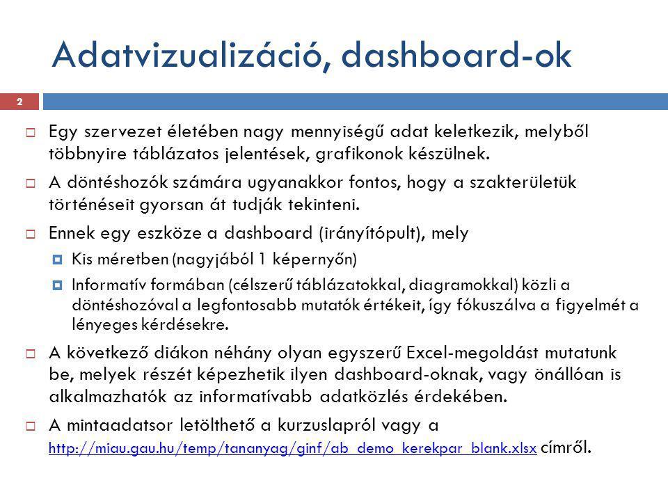 Adatvizualizáció, dashboard-ok
