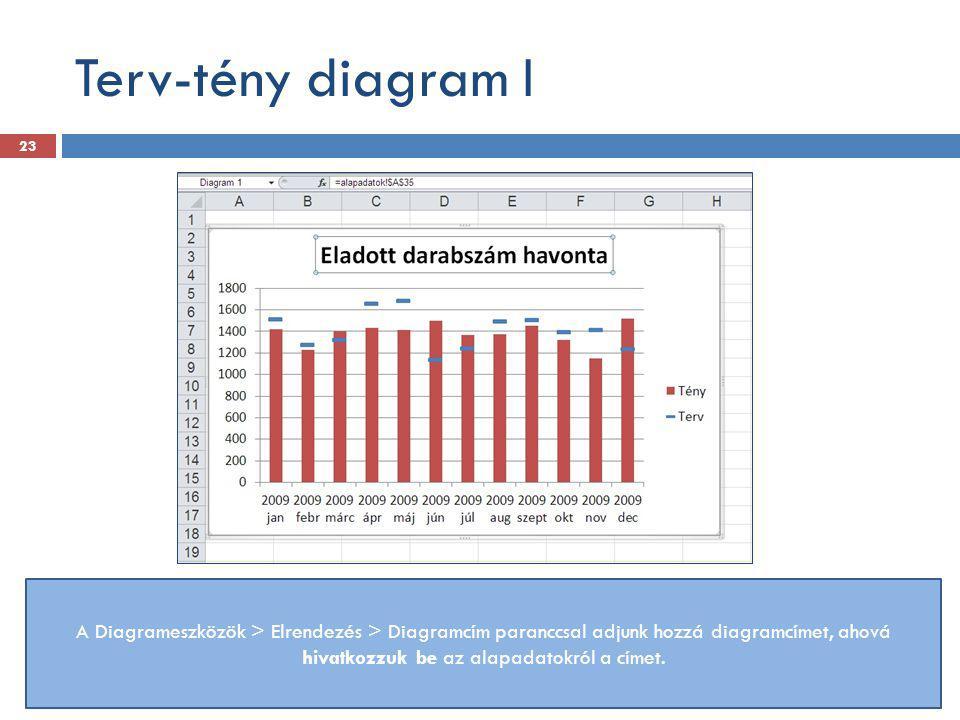 Terv-tény diagram I A Diagrameszközök > Elrendezés > Diagramcím paranccsal adjunk hozzá diagramcímet, ahová hivatkozzuk be az alapadatokról a címet.