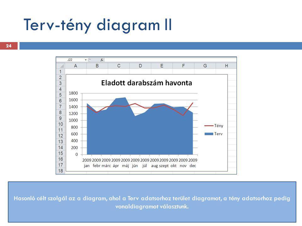 Terv-tény diagram II Hasonló célt szolgál az a diagram, ahol a Terv adatsorhoz terület diagramot, a tény adatsorhoz pedig vonaldiagramot választunk.