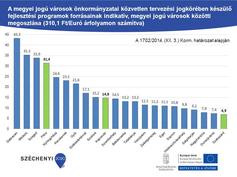 A megyei jogú városok önkormányzatai közvetlen tervezési jogkörében készülő fejlesztési programok forrásainak indikatív, megyei jogú városok közötti megoszlása (310,1 Ft/Euró árfolyamon számítva)