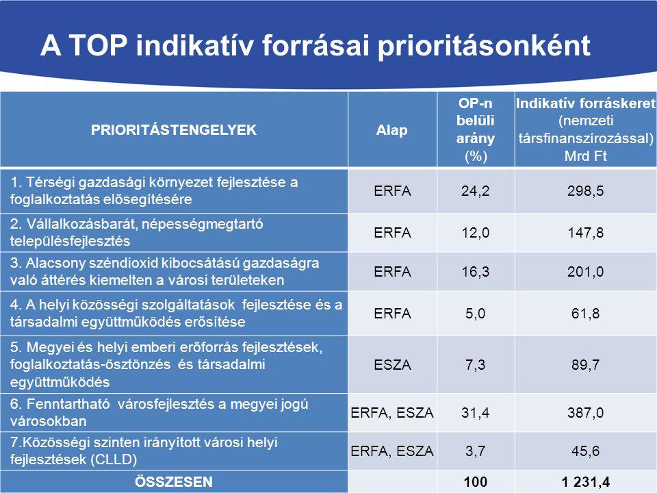 Indikatív forráskeret (nemzeti társfinanszírozással) Mrd Ft