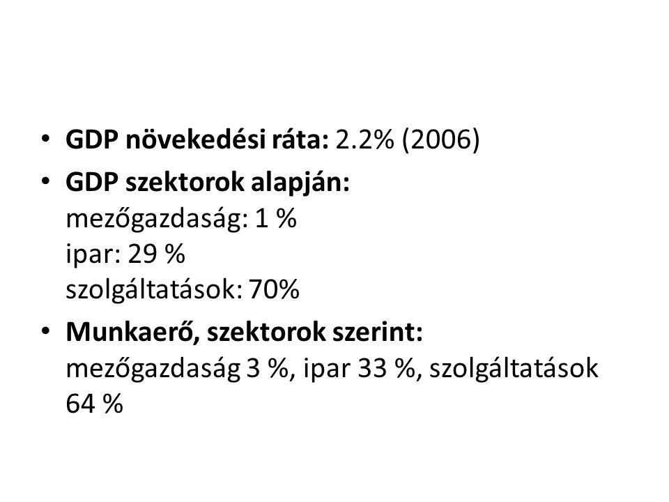 GDP növekedési ráta: 2.2% (2006)