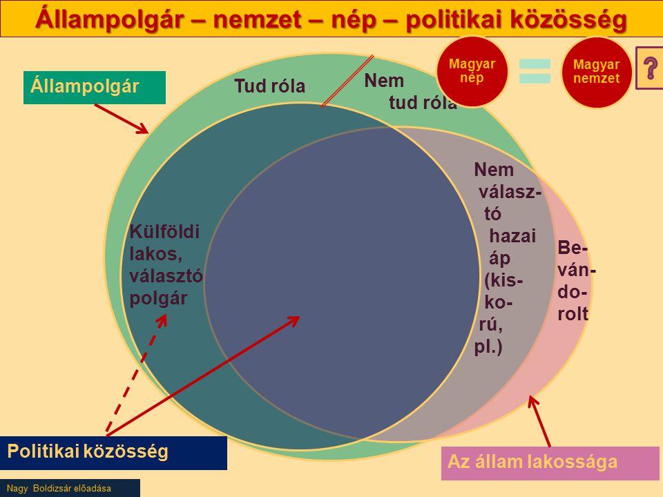 Állampolgár – nemzet – nép – politikai közösség
