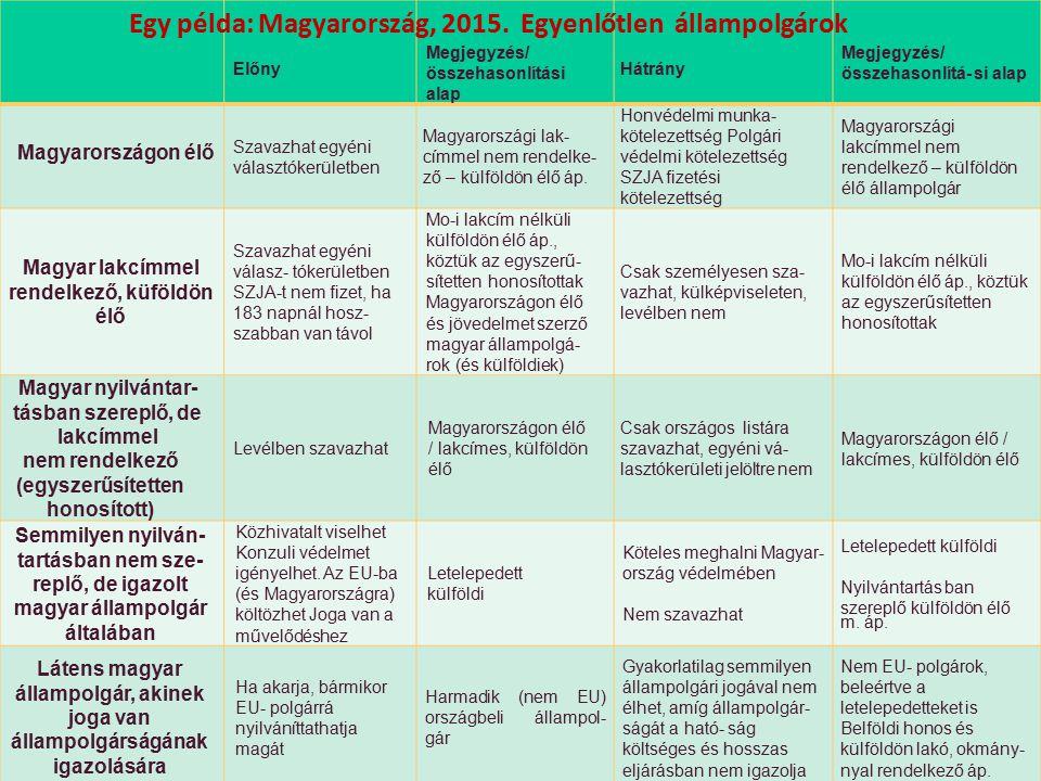 Egy példa: Magyarország, 2015. Egyenlőtlen állampolgárok