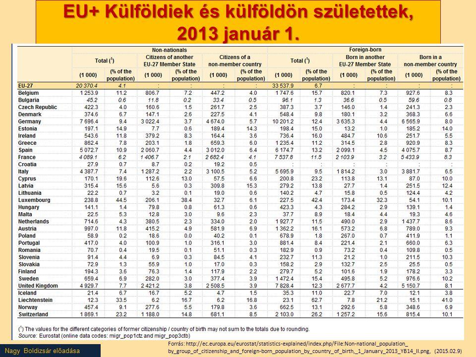 EU+ Külföldiek és külföldön születettek, 2013 január 1.
