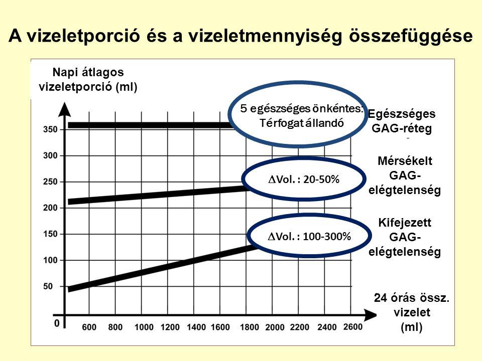 A vizeletporció és a vizeletmennyiség összefüggése