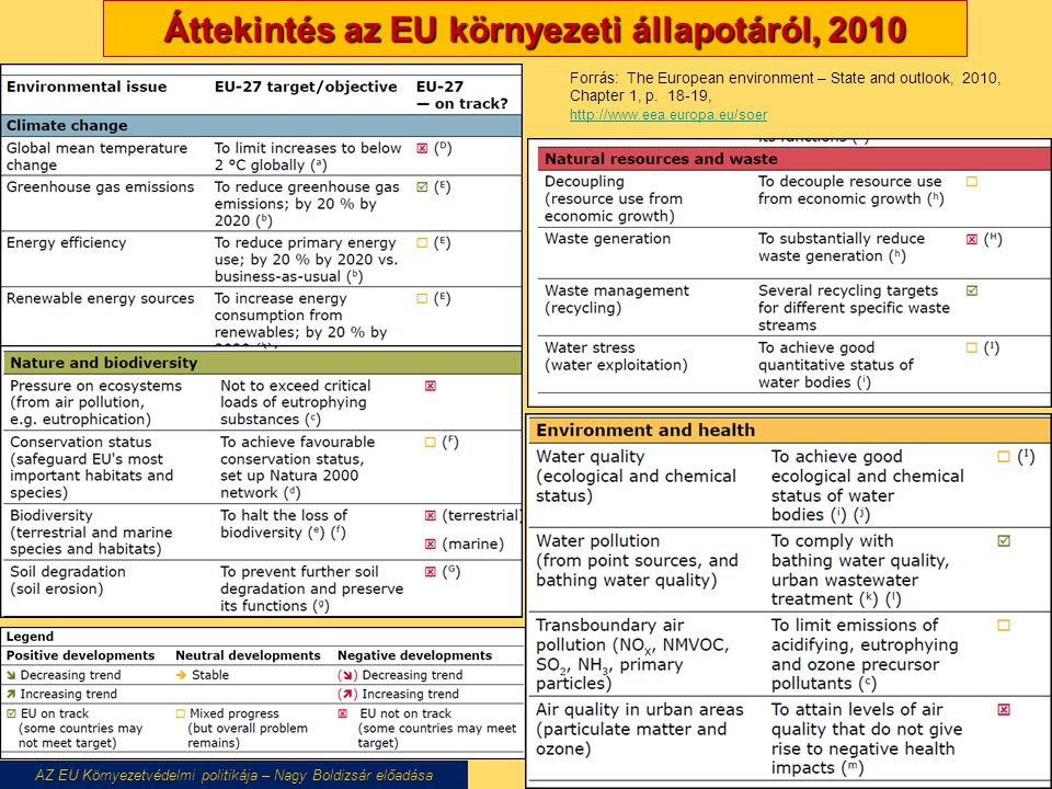 Áttekintés az EU környezeti állapotáról, 2010