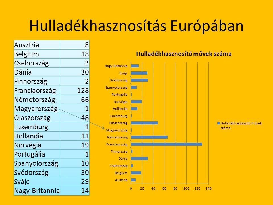 Hulladékhasznosítás Európában