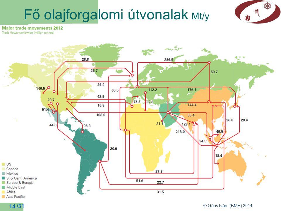 Fő olajforgalomi útvonalak Mt/y