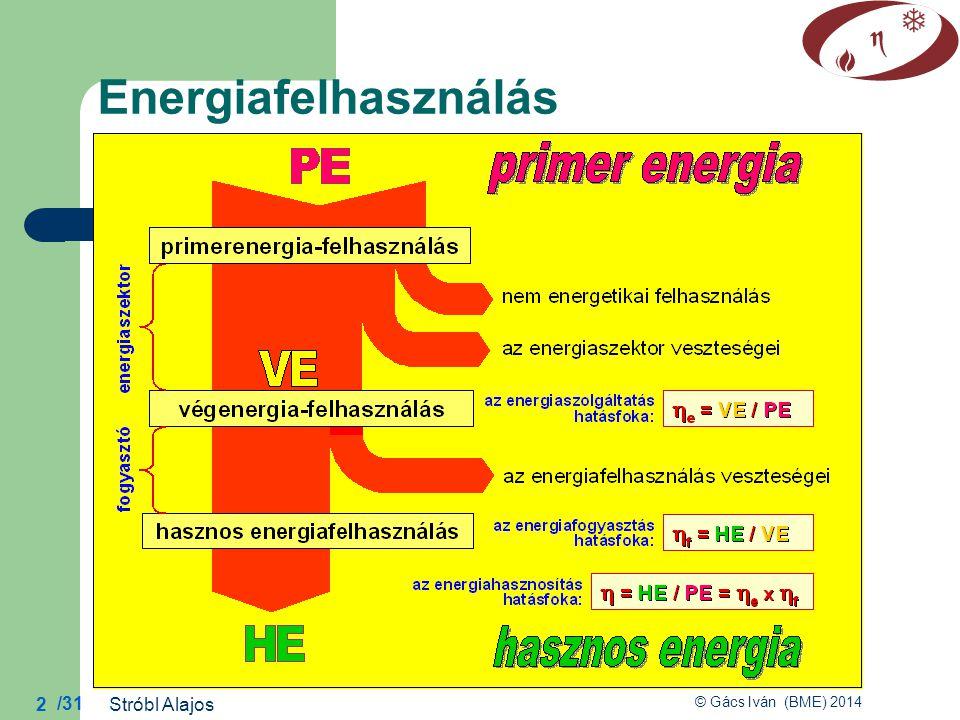 Energiafelhasználás Stróbl Alajos