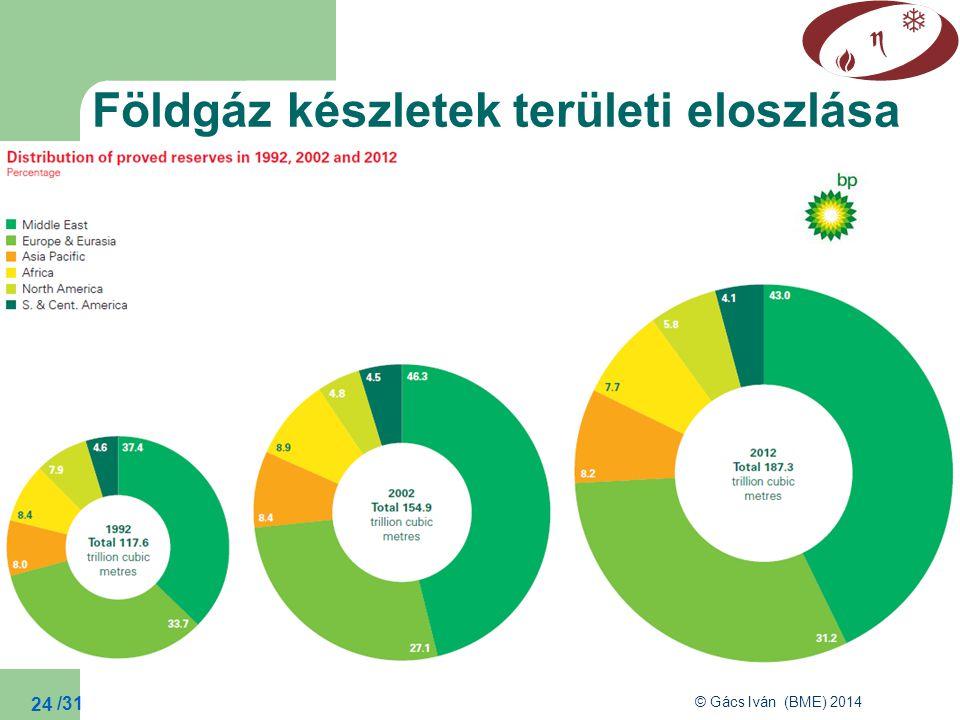 Földgáz készletek területi eloszlása