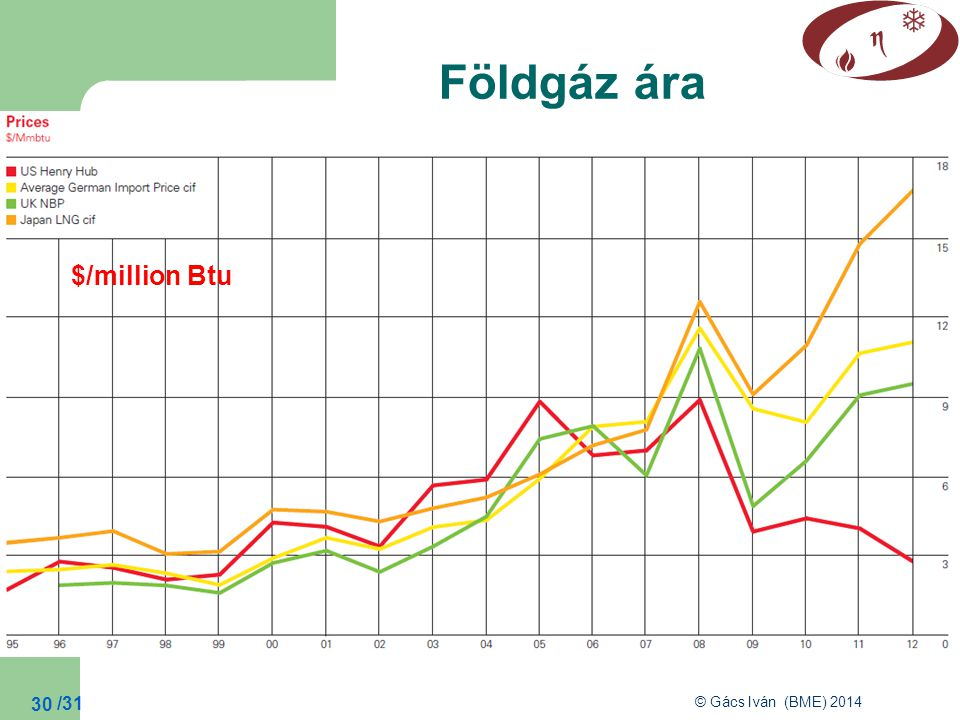 Földgáz ára $/million Btu
