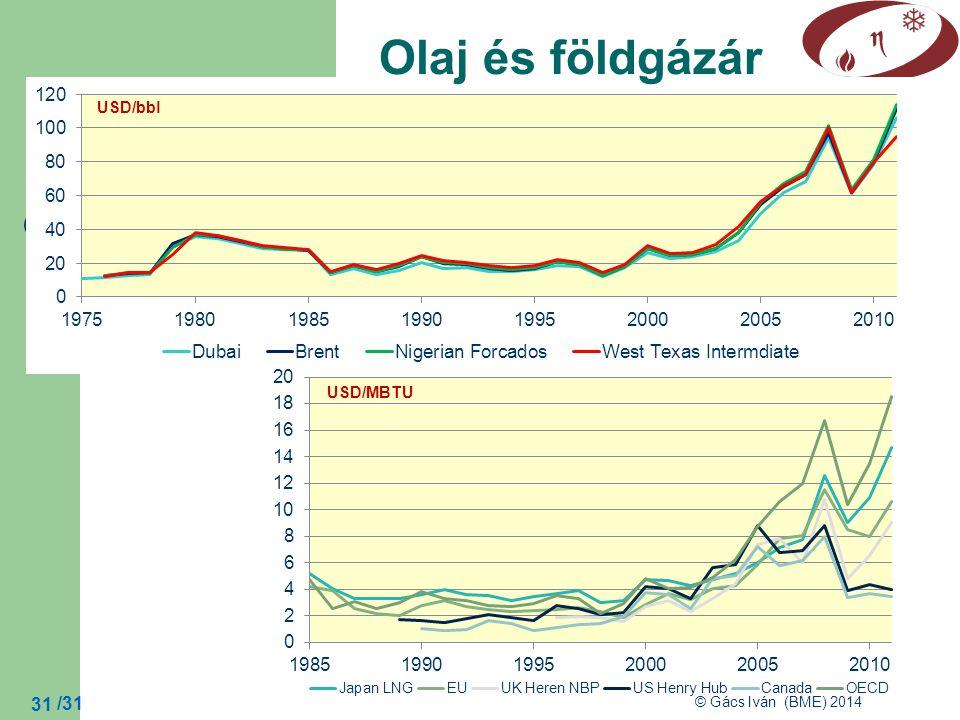 Olaj és földgázár USD/bbl USD/MBTU