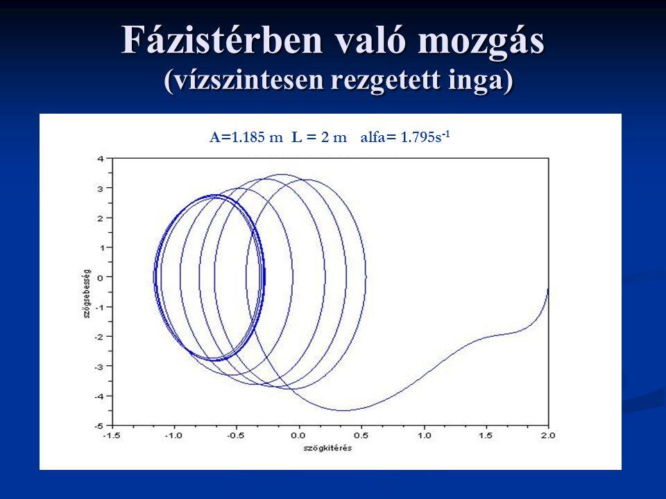 Fázistérben való mozgás (vízszintesen rezgetett inga)