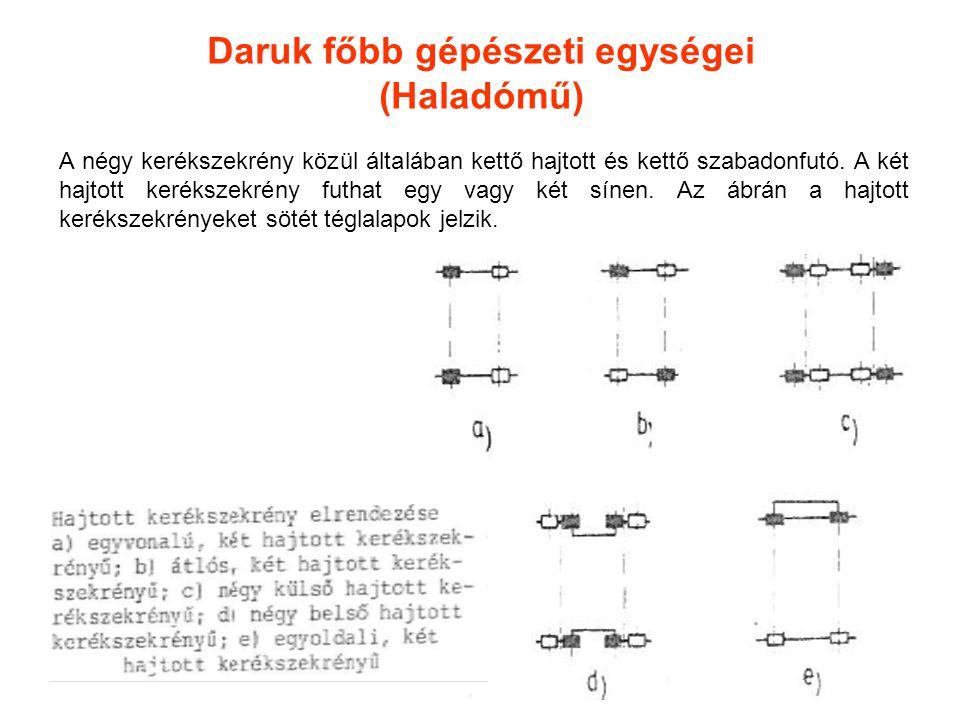 Daruk főbb gépészeti egységei (Haladómű)