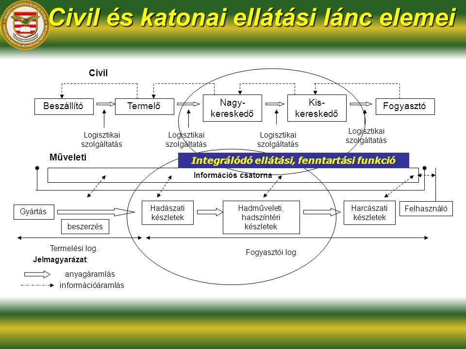 Civil és katonai ellátási lánc elemei