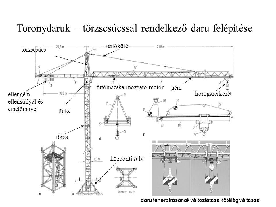 Toronydaruk – törzscsúcssal rendelkező daru felépítése