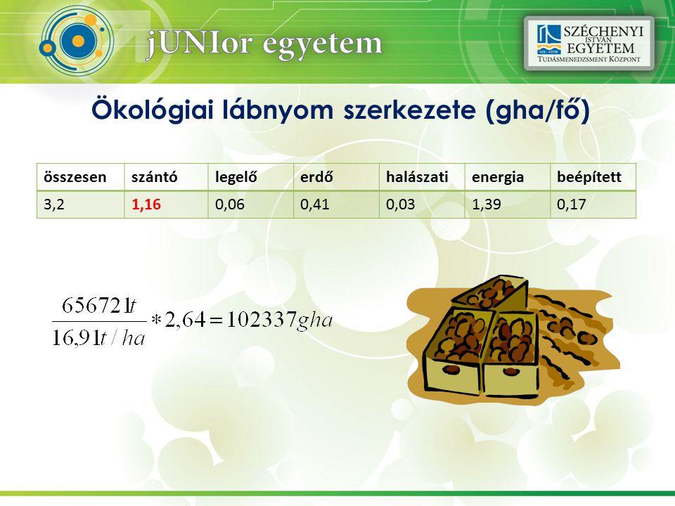 Ökológiai lábnyom szerkezete (gha/fő)