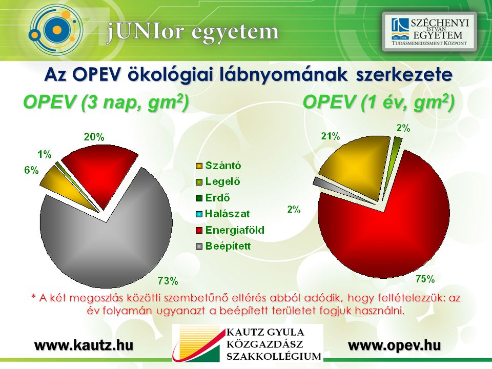 Az OPEV ökológiai lábnyomának szerkezete