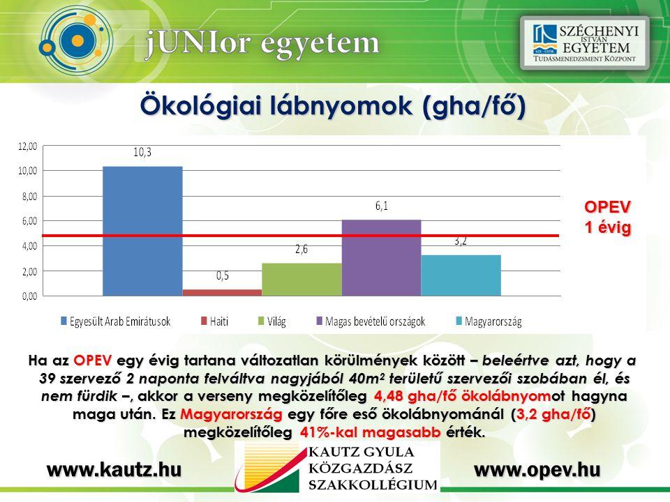Ökológiai lábnyomok (gha/fő)