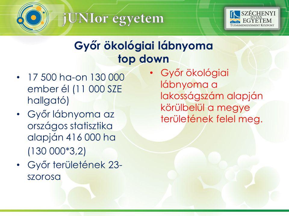 Győr ökológiai lábnyoma top down