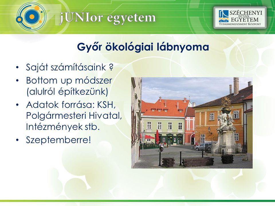 Győr ökológiai lábnyoma