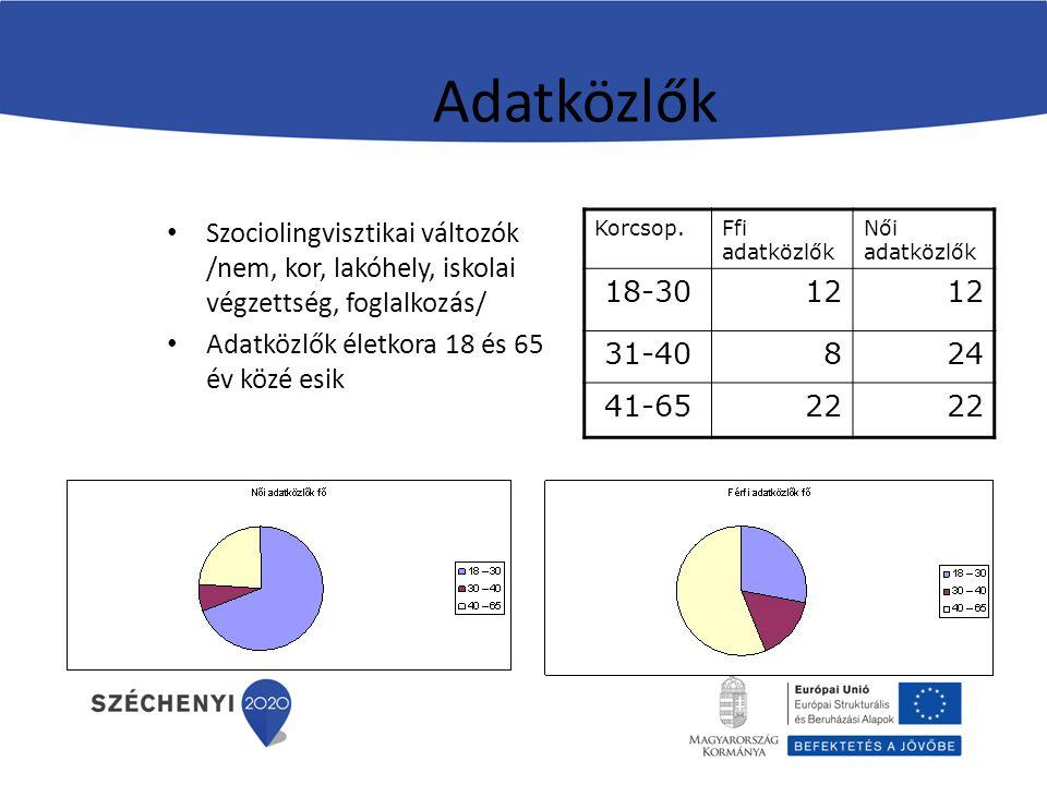 Adatközlők Szociolingvisztikai változók /nem, kor, lakóhely, iskolai végzettség, foglalkozás/ Adatközlők életkora 18 és 65 év közé esik.