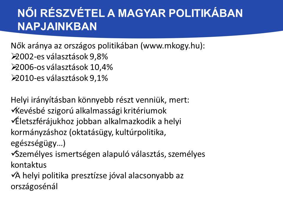 Női részvétel a magyar politikában napjainkban