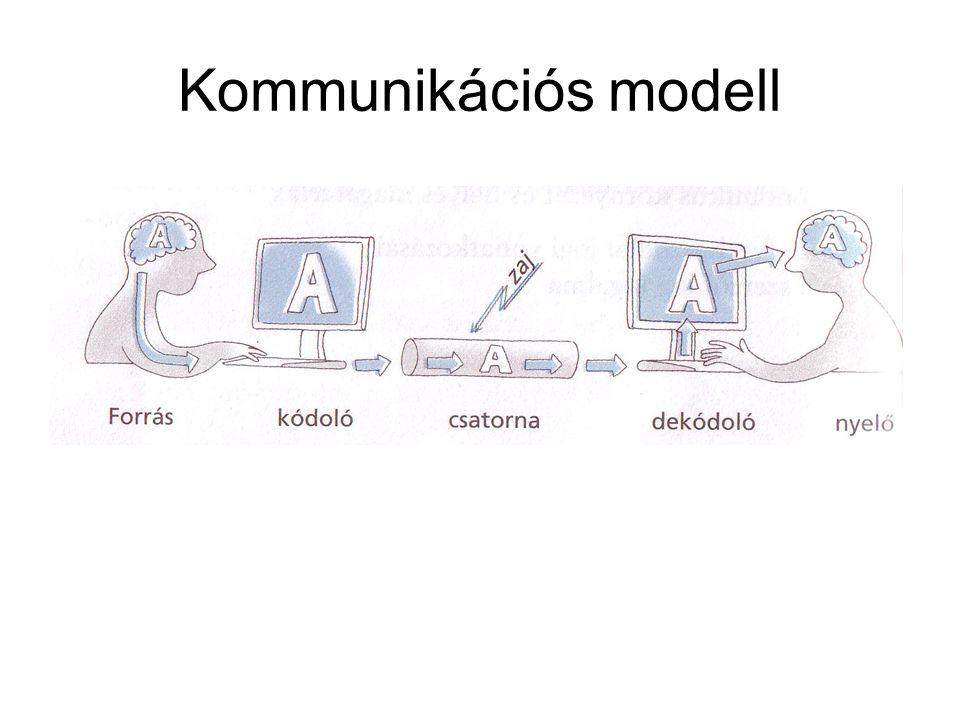 Kommunikációs modell