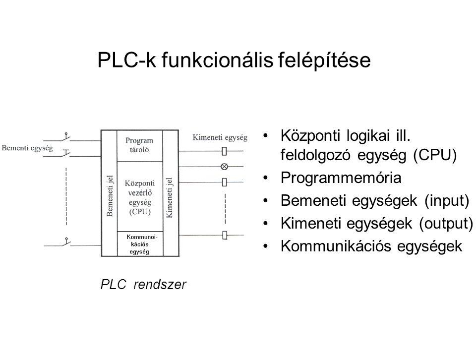 PLC-k funkcionális felépítése