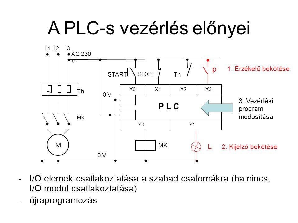 A PLC-s vezérlés előnyei
