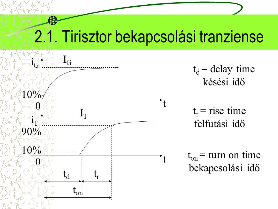 2.1. Tirisztor bekapcsolási tranziense