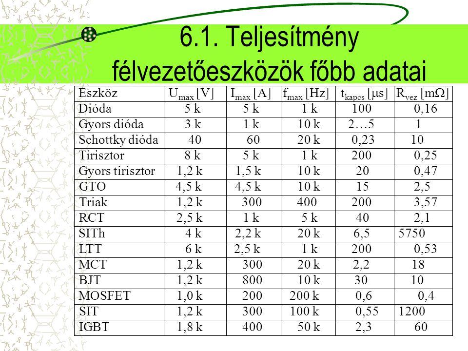 6.1. Teljesítmény félvezetőeszközök főbb adatai