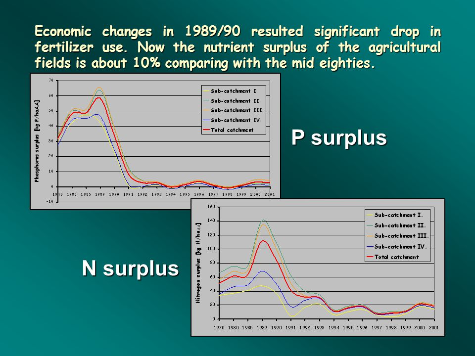 Economic changes in 1989/90 resulted significant drop in fertilizer use. Now the nutrient surplus of the agricultural fields is about 10% comparing with the mid eighties.