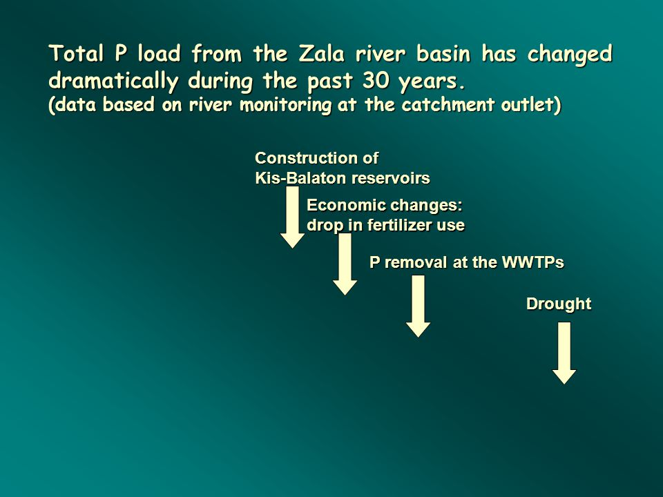Total P load from the Zala river basin has changed dramatically during the past 30 years.