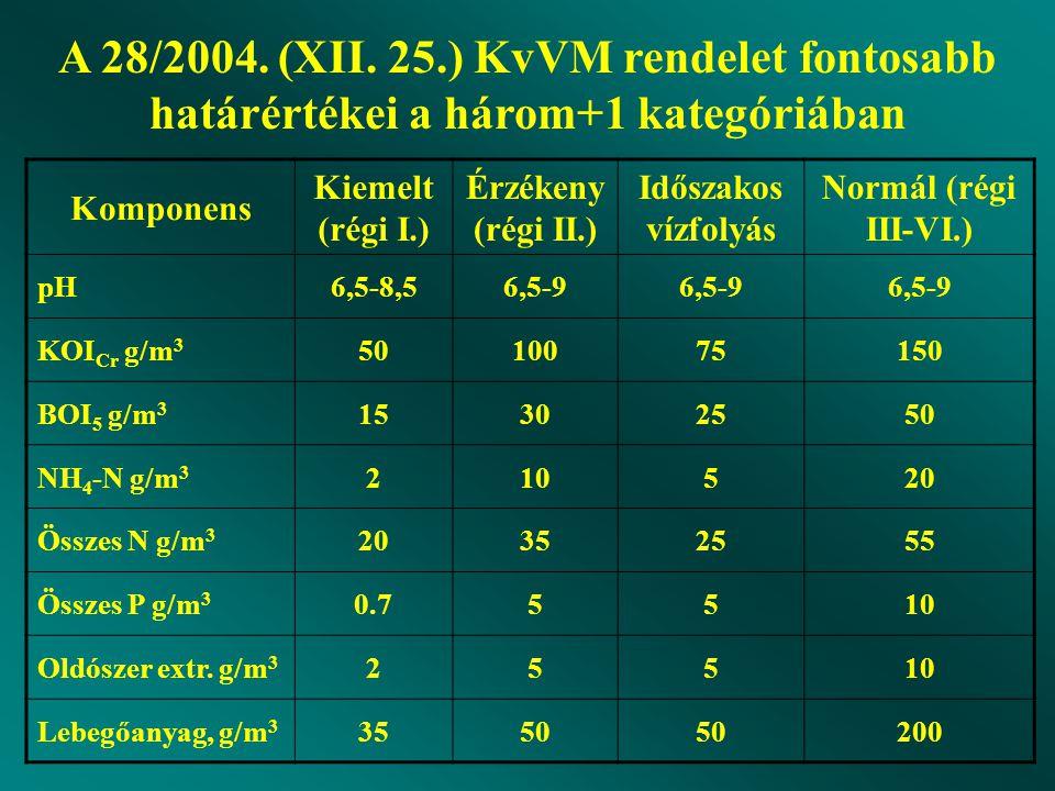 A 28/2004. (XII. 25.) KvVM rendelet fontosabb határértékei a három+1 kategóriában
