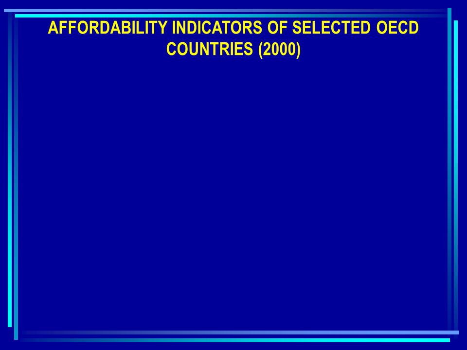 AFFORDABILITY INDICATORS OF SELECTED OECD COUNTRIES (2000)