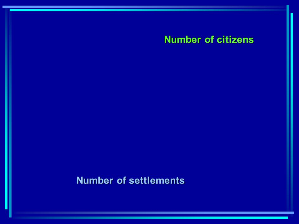 Number of citizens Number of settlements